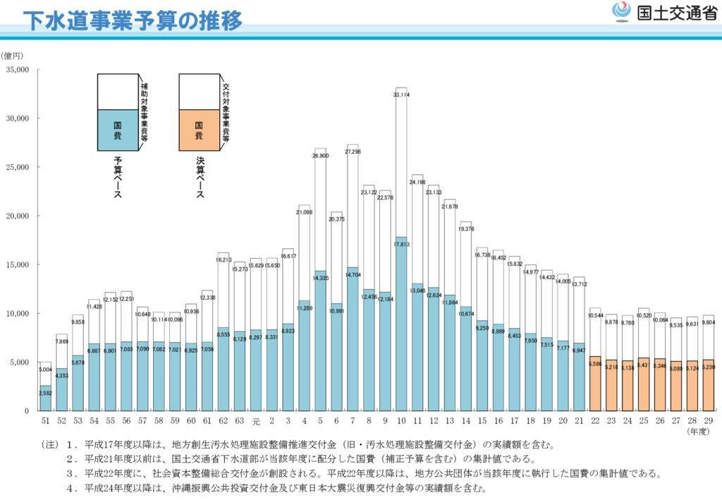 下水道事業予算の推移