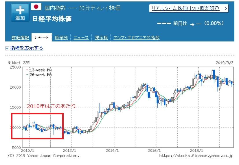 ここ10年の日経平均株価
