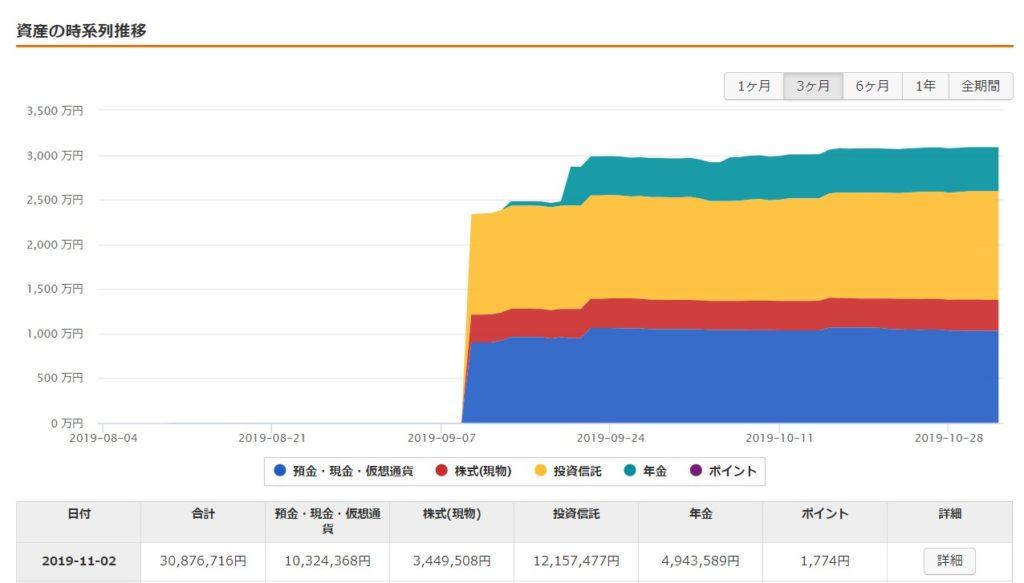 資産運用状況_資産推移2019-11