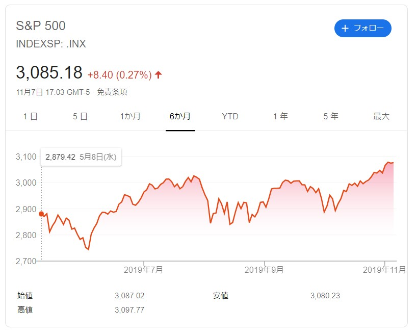 S&P500 2019-11-08