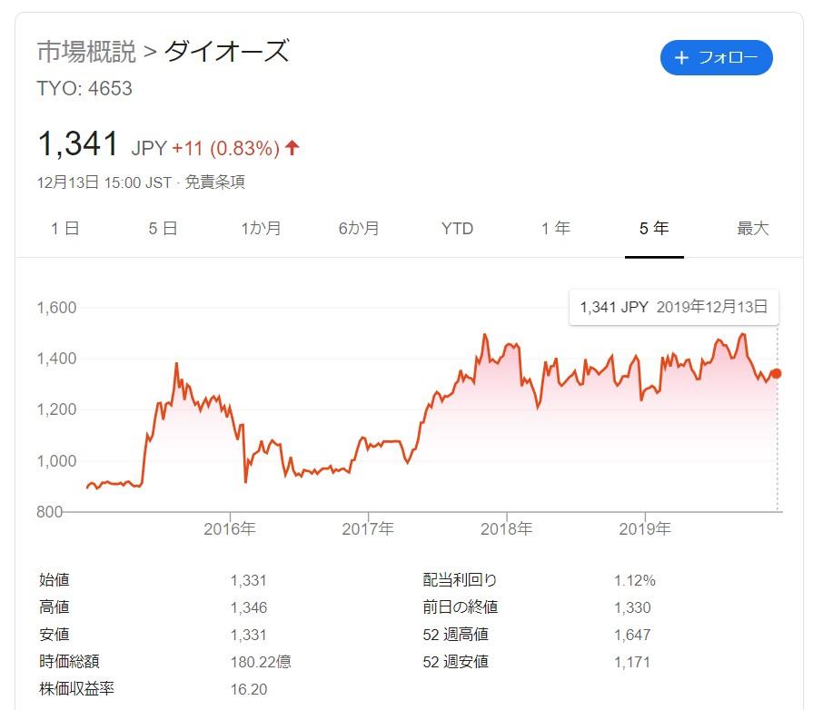 ダイオーズ株価_20191213