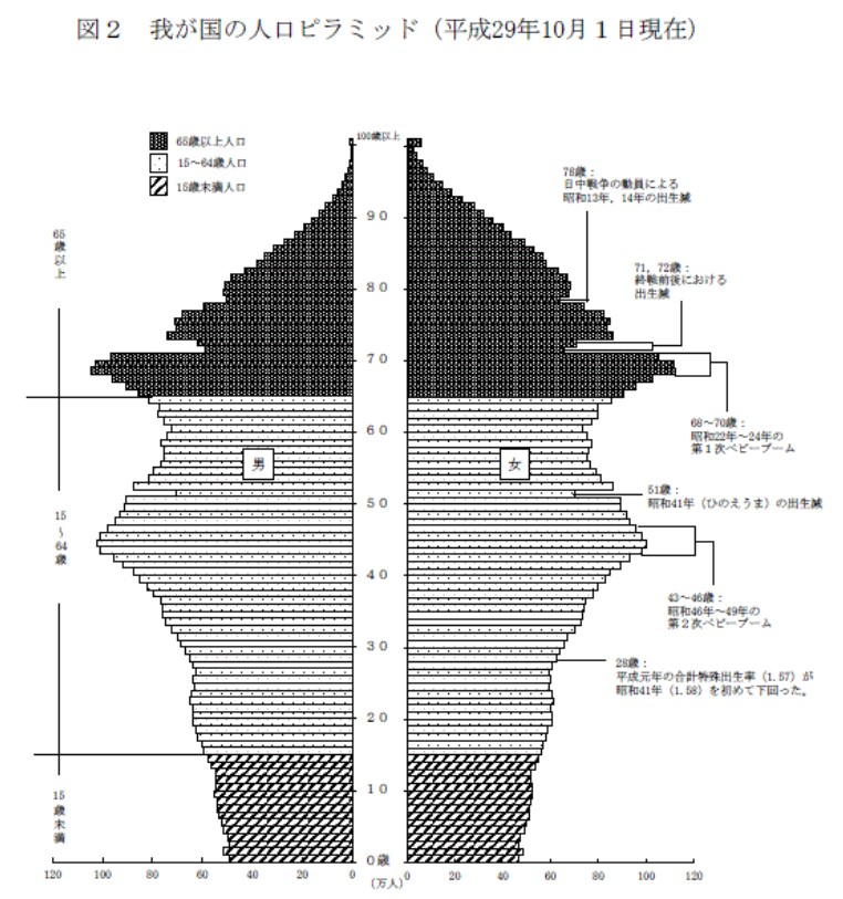 日本の年齢別人口構成