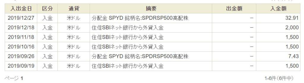201912_SPYD分配金