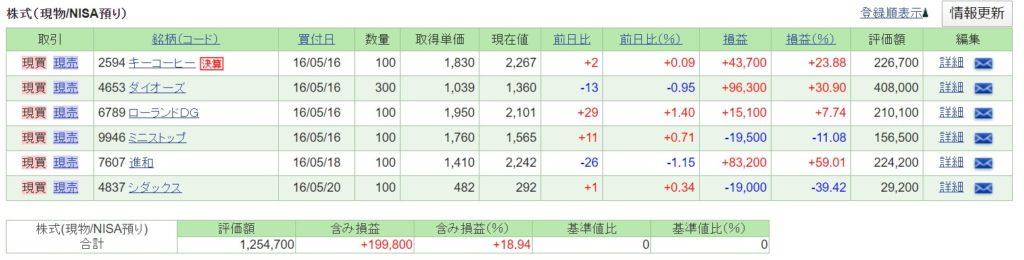 NISA口座20200118個別株