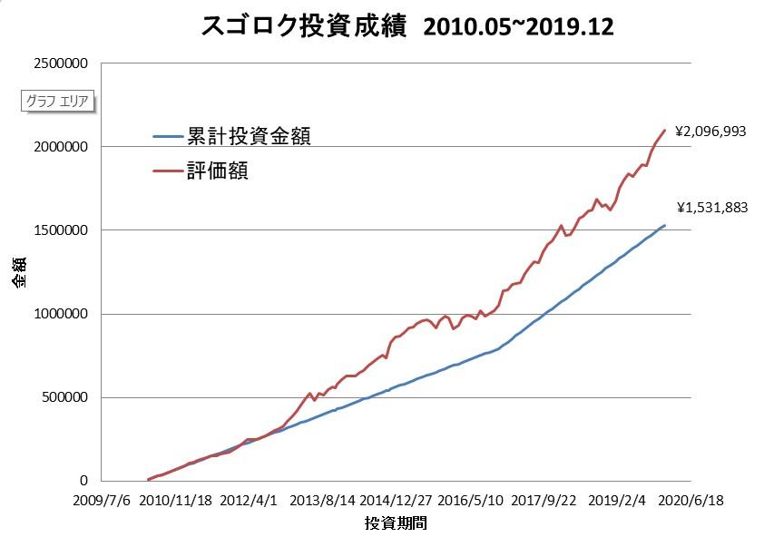 スゴロク投資成績202001