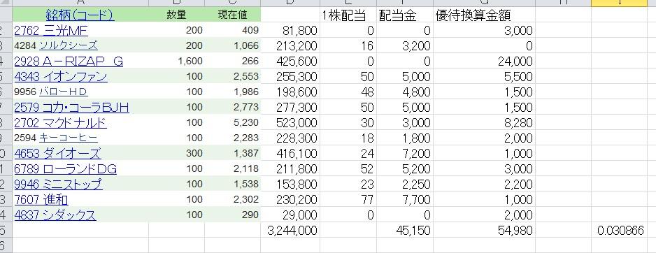 優待株実質利回り20200121