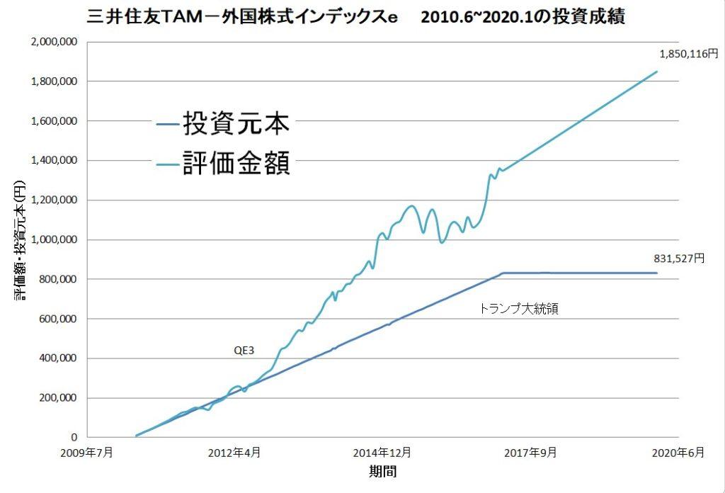 三井住友TAM-外国株式インデックスe長期投資の結果