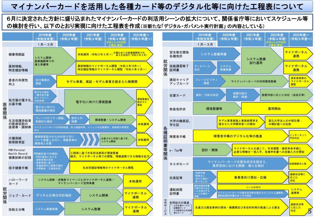 マイナンバーカードを活用した各種カード等のデジタル化等に向けた工程表