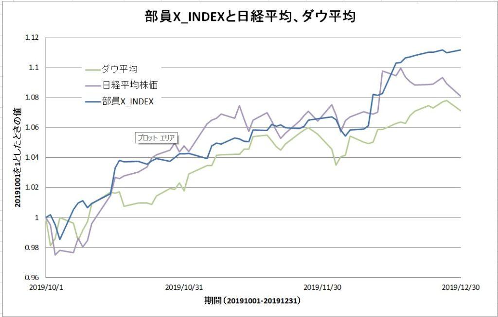 部員X_INDEXと日経平均、ダウ平均