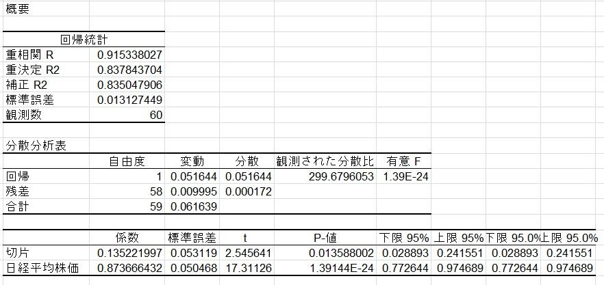 部員X_INDEXと日経平均