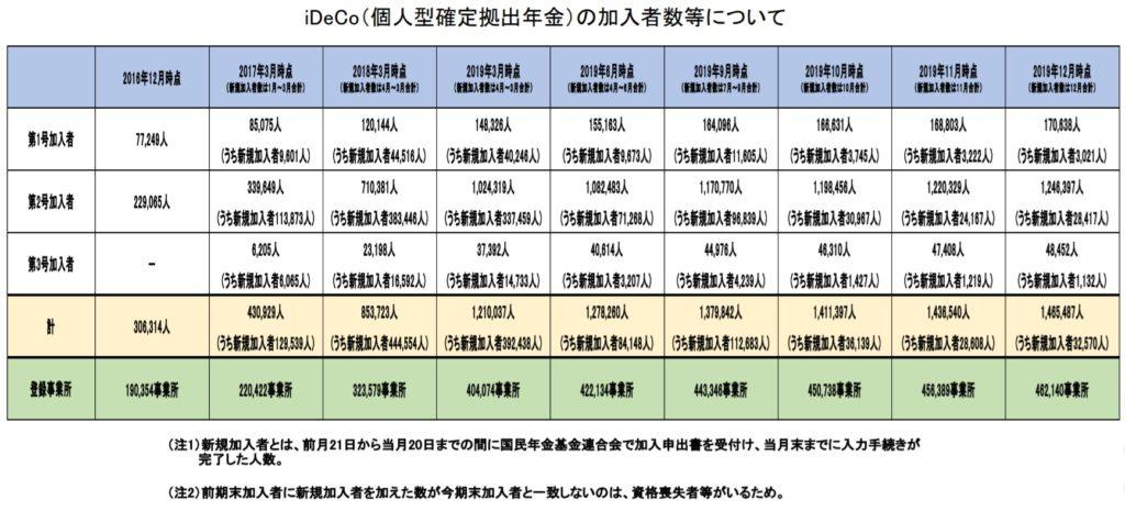 加入者数等について(令和元年12月時点)