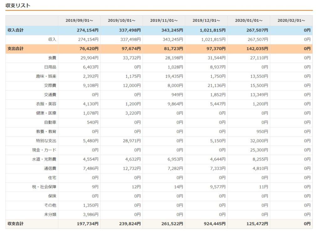 202001家計月次収支