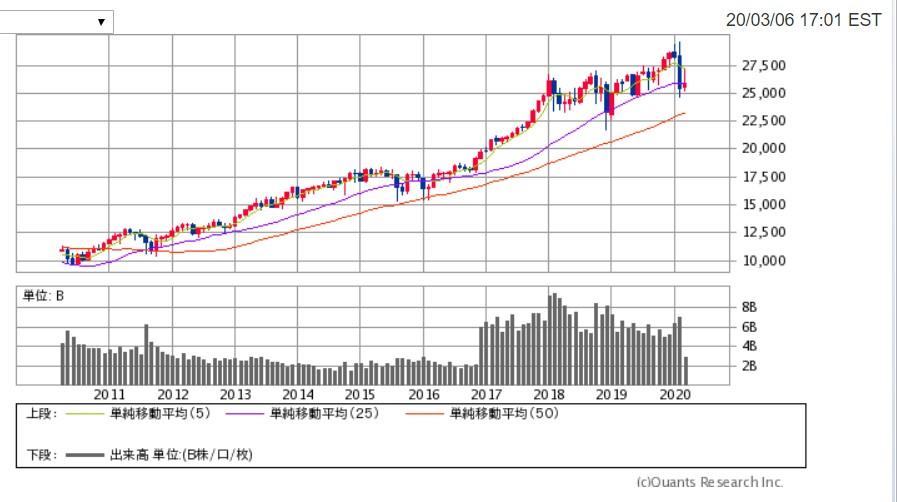 ダウ平均株価20200308