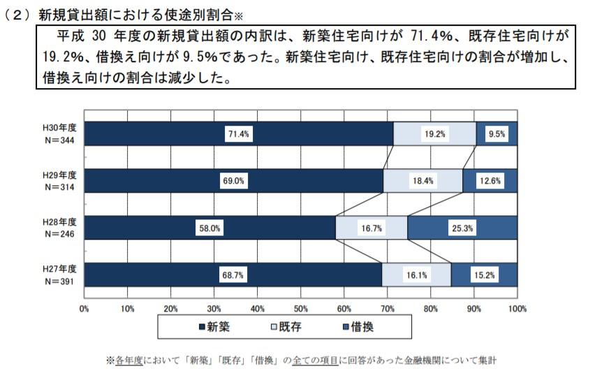 H30住宅ローン新規貸出額における使途別割合