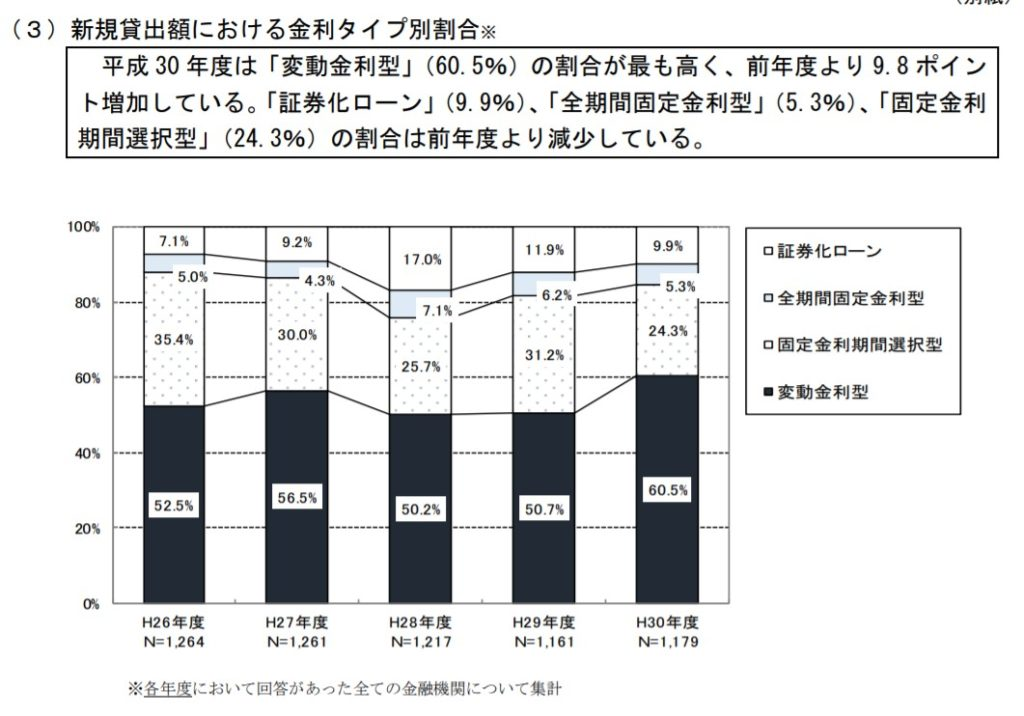 H30住宅ローン新規貸出額における金利タイプ別割合