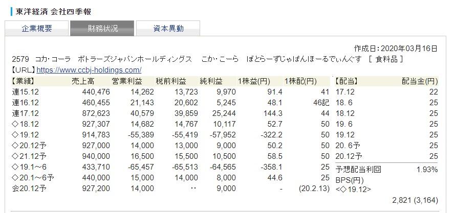 コカ・コーラ ボトラーズジャパンホールディングス株主優待3