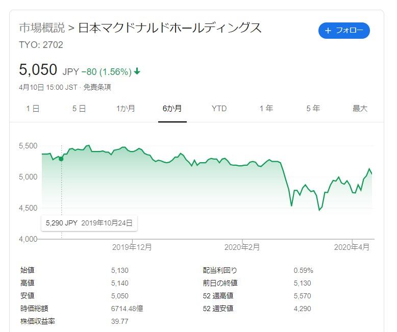 20200410日本マクドナルド株価