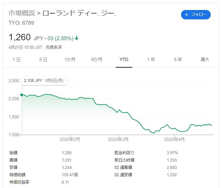 ローランドDG株価20200421
