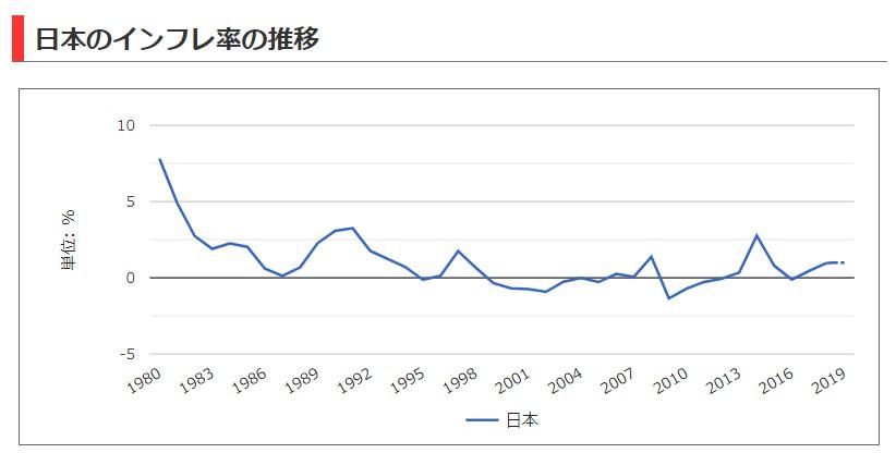 日本 インフレ率