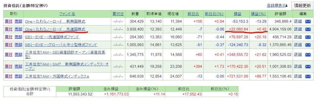 たわらノーロード 先進国株式1