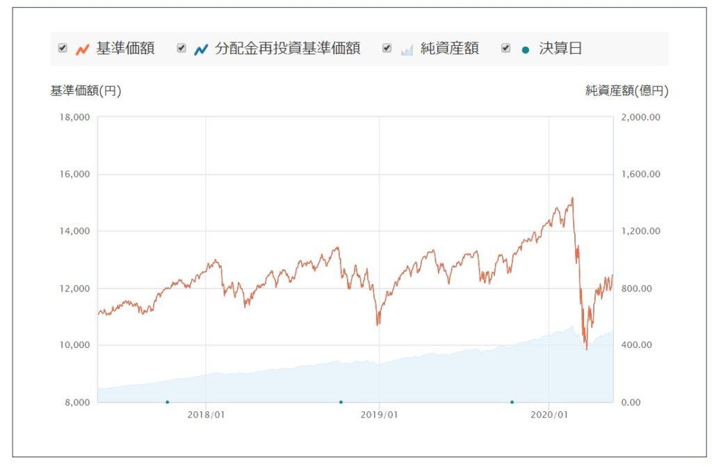 たわらノーロード 先進国株式2
