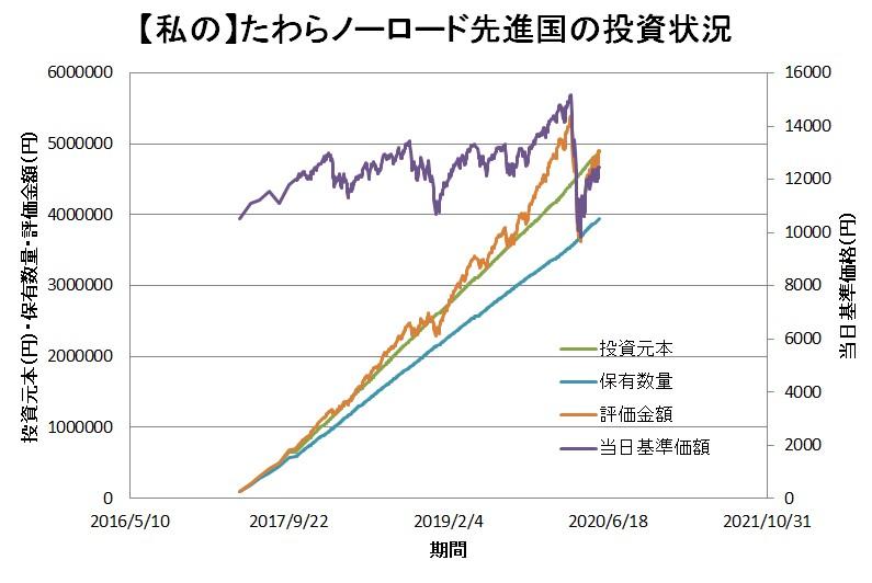 たわらノーロード 先進国株式3
