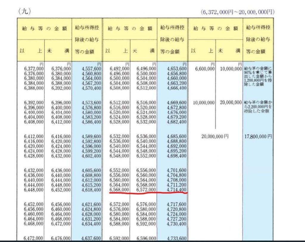住民税の計算 仙台市2