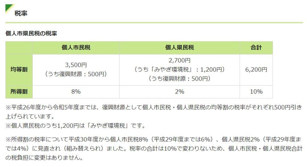 住民税の計算 仙台市3