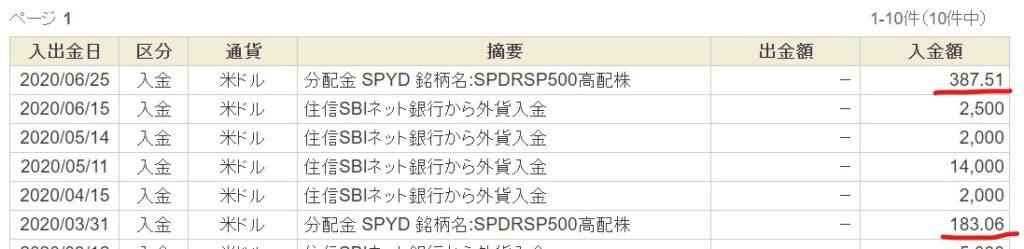 SPYD分配金202006 4
