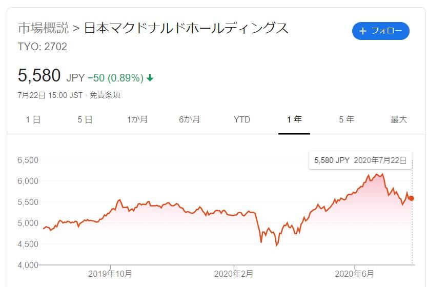 マクドナルド株価2