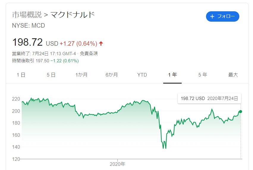 マクドナルド株価1