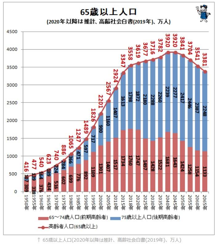 日本 人口予想2