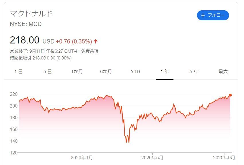 アメリカマクドナルド株価