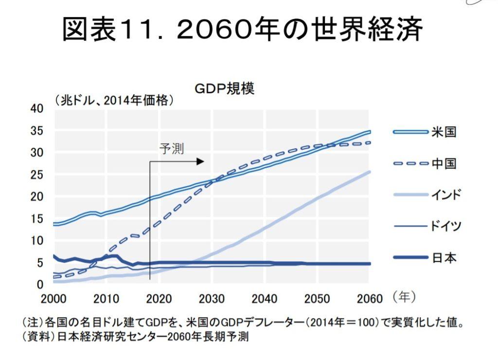 GDP予想1