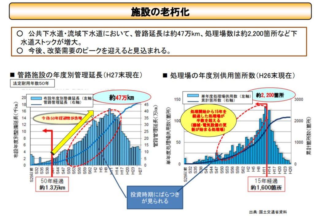 日本 下水道ストック