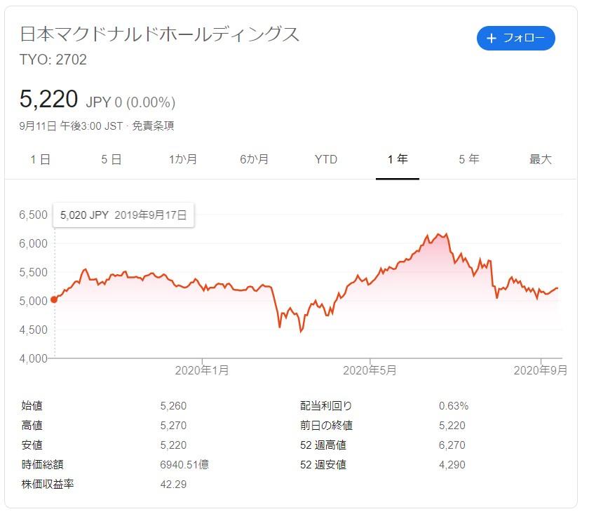 マクドナルド株価202009