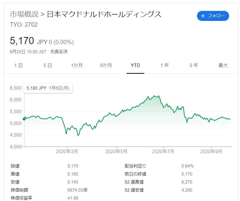 マクドナルド株価20200925