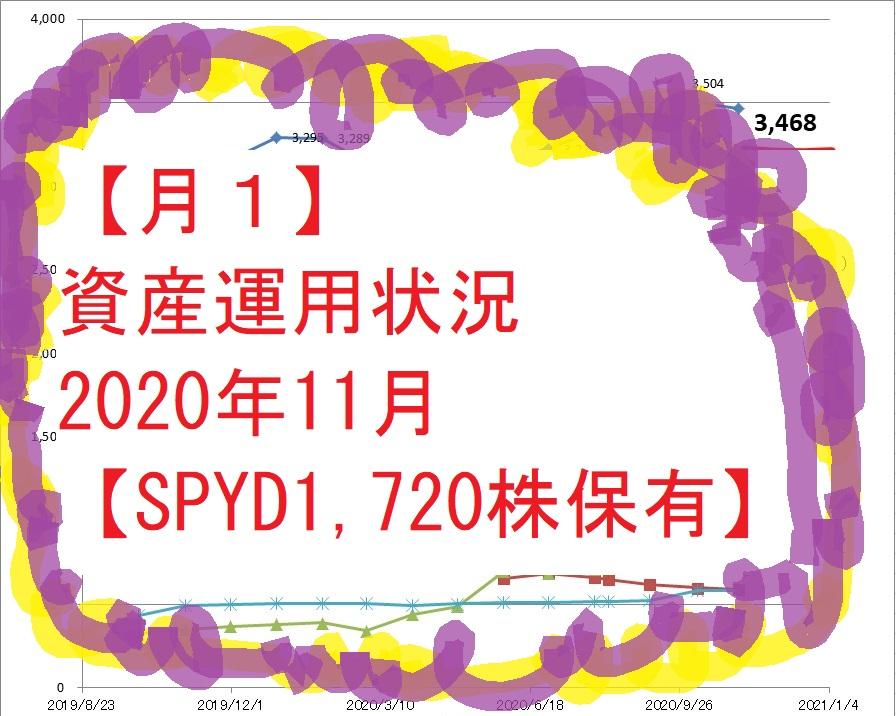 【月1】資産運用状況2020年11月【SPYD1,720株保有】