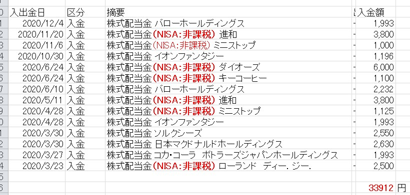 2020日本個別株配当金 1
