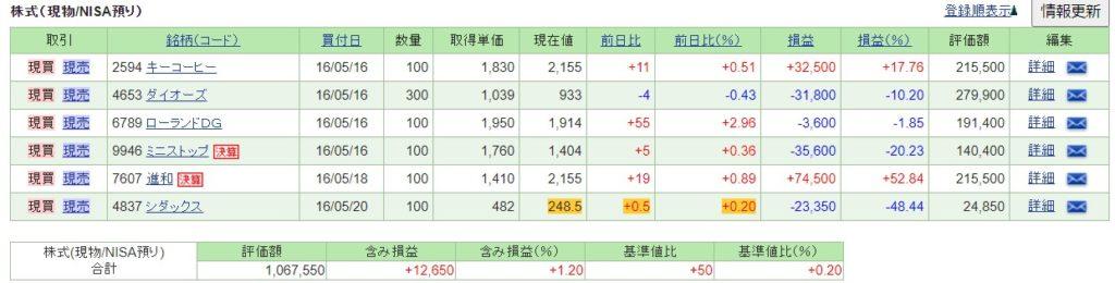2020日本個別株配当金 2