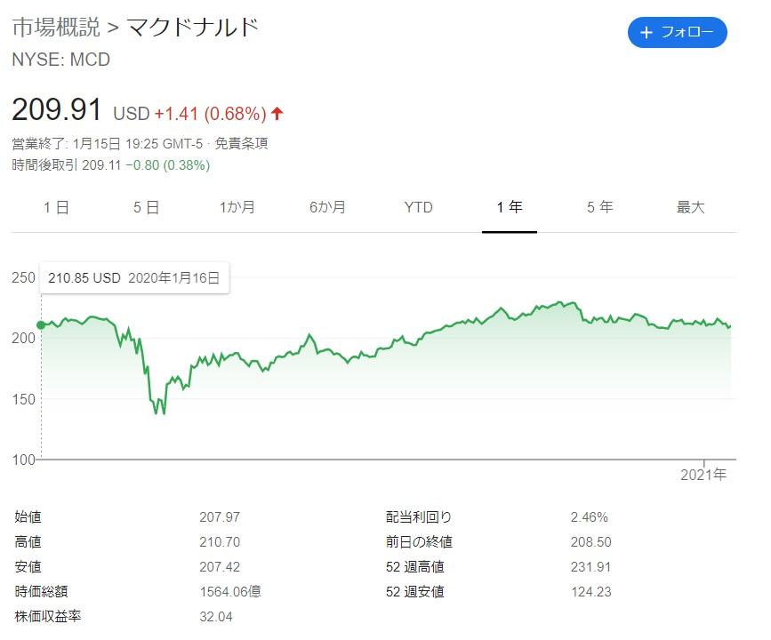 マクドナルド株主優待202101161