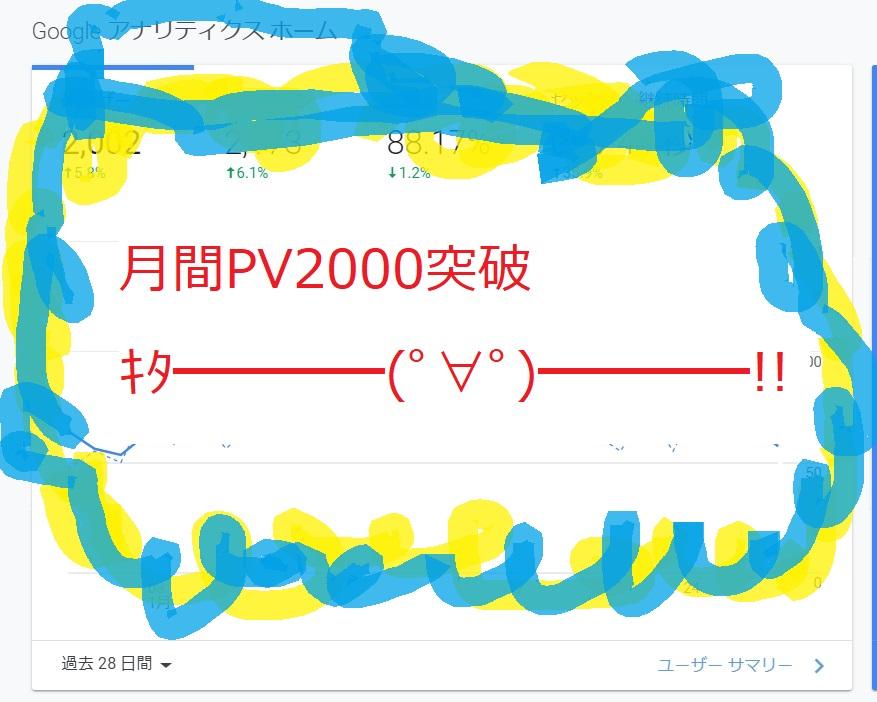 月間PV2000突破キタ━━━━(゚∀゚)━━━━!!