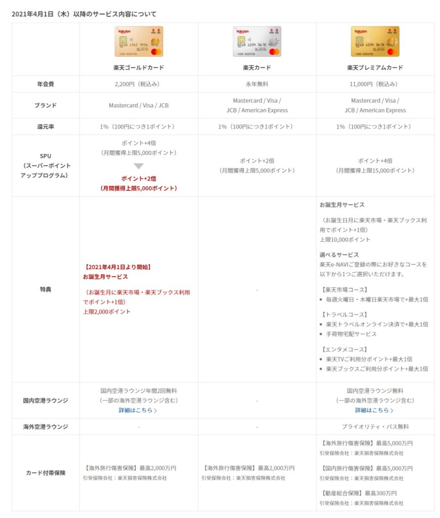 楽天ゴールドカード改悪2