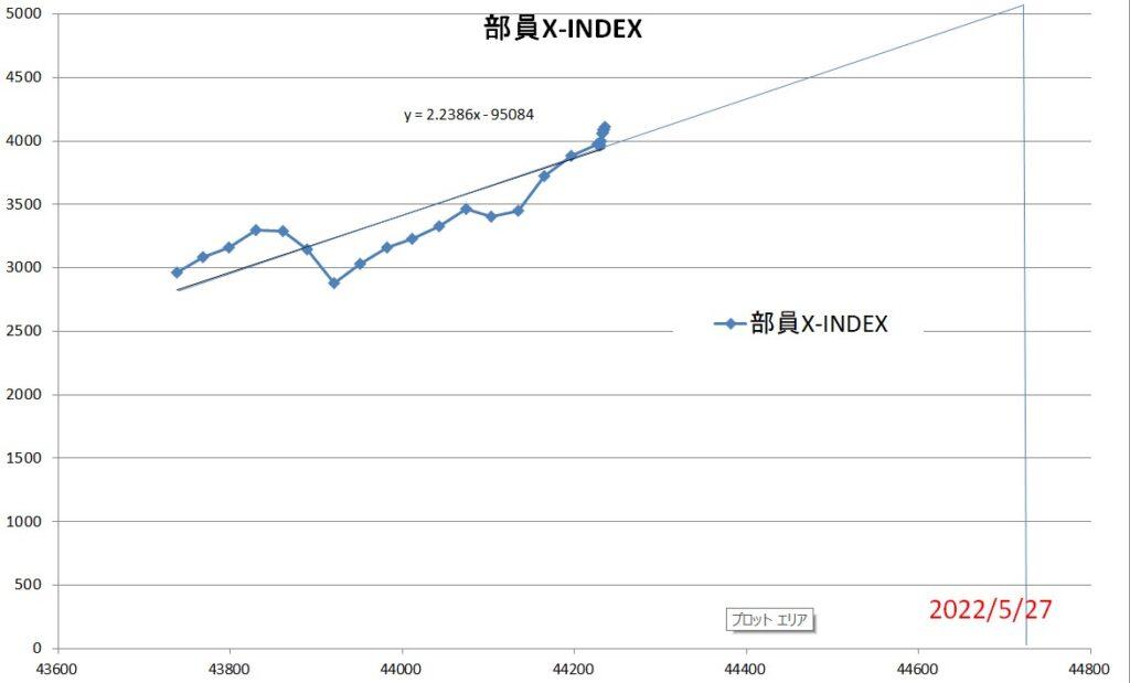 部員X-INDEX2