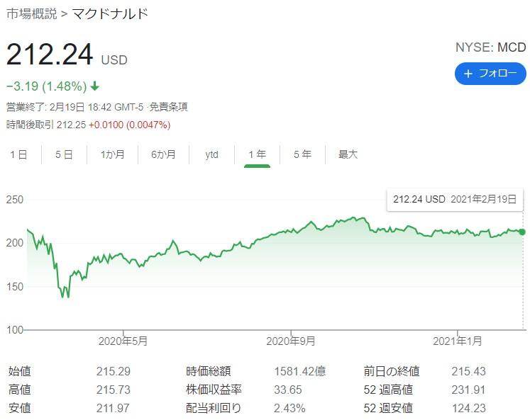 マクドナルド株主優待20210221①