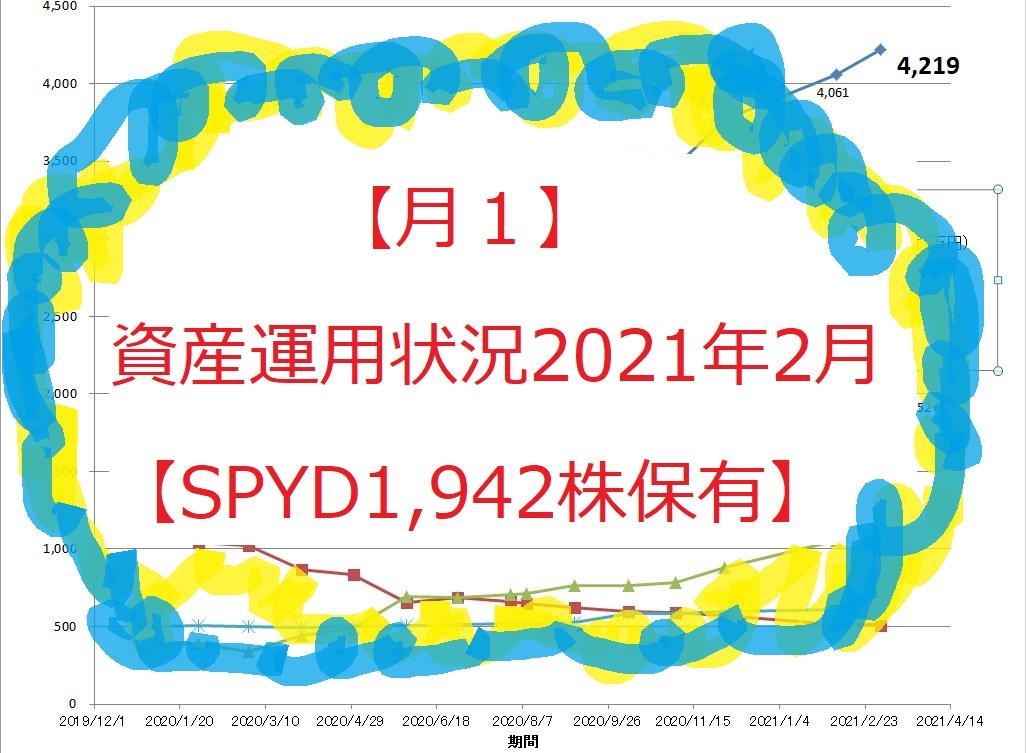 【月1】資産運用状況2021年2月【SPYD1,942株保有】