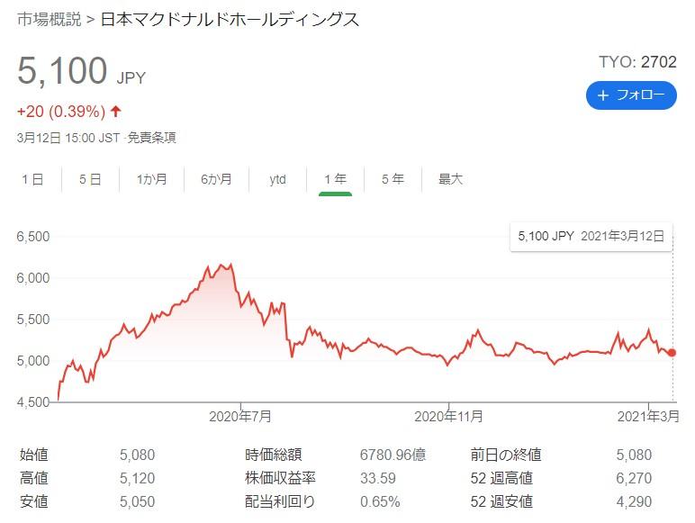 20210312マクドナルド株価
