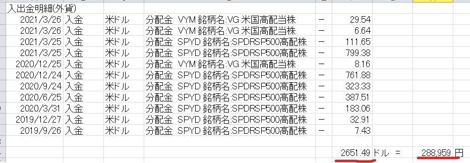 SPYD分配金202103 4
