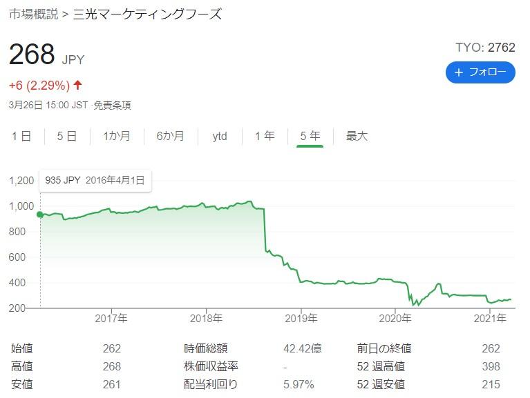 三光マーケティングフーズ株価