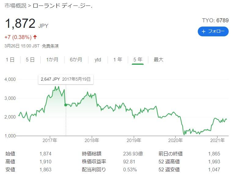 ローランドDG株価